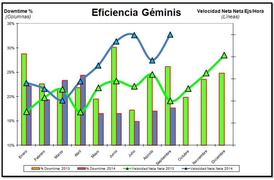 Eficiencia Geminis